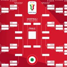 Coppa Italia 2020-2021, il tabellone completo: Juve, Milan e Inter nella  parte bassa