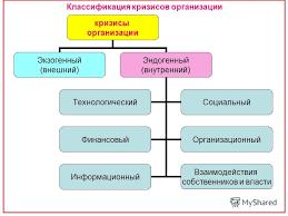 Презентация на тему Международный институт экономики и права  7 Классификация кризисов организации