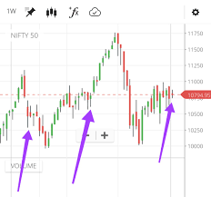 Nifty Weekly Chart Nifty Analysis Outlook Trend Nifty Weekly Charts Inside