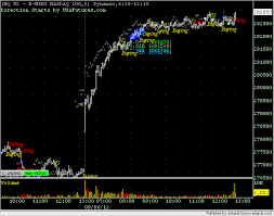 Futures Trading Charts Emini Nasdaq 100 Index Futures Trading Charts Charting Service