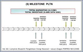 Plan low interest rates and bank profits future! Bppt Sebut Indonesia Darurat Energi Dan Butuh 8 000 Mw Pltn Halaman All Kompasiana Com