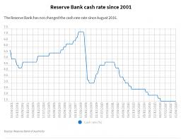 Reserve Bank Australia Will Consider Rate Cut