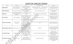 Chart Of English Tenses Esl Worksheet By Cuchis