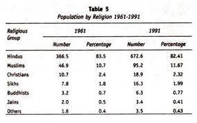people belonging to different religions in population by religion 1961 1991
