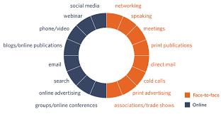 7 Offline Marketing Strategies That Support Your Online