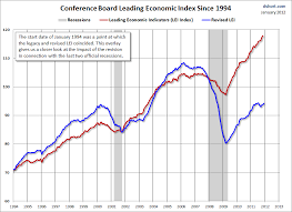 Conference Board Leading Indicators Chart A Leading Indicator Of Business Cycles That Have Already