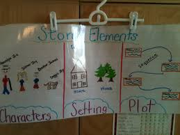 Character Setting Plot Chart Anchor Charts Always A Lesson