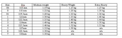 Weight Of Lawn Bowls Chart The Sport Of Bowls Faq