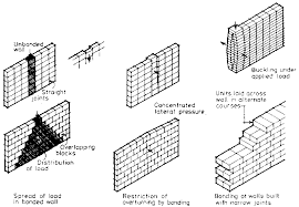 Small Picture Farm structures Ch5 Elements of construction Walls