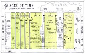Dispensation Of Grace Chart The Ages Of Time A Chart Of The Dispensations A C Brown