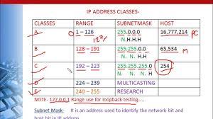 Ip Address And Subnet Mask Chart Ip Classes Sada Margarethaydon Com