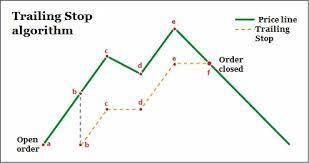 Trailing Stop On Quote Classy Trailing Stop Light Become A Trailing Stop Master Forex Trader