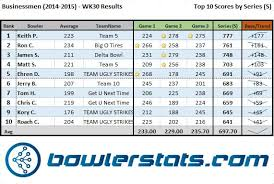 Bowling Spreadsheets Bowlerstats Com An In Depth Look Into Bowling Night