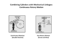 Hydraulic Cylinder Linkage Design Ppt Hydraulic Cylinders And Cushioning Devices Powerpoint