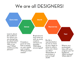How Do Designers Think Design Thinking Studio In Social Innovation Work And Learn