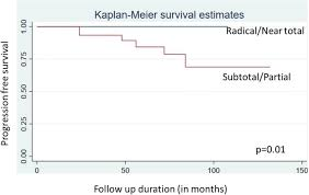 early and long term surgical outcomes