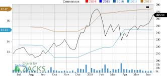 Fedex Stock Quote Adorable Why You Shouldn't Bet Against FedEx FDX Stock Nasdaq