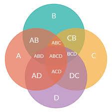 Venn Diagram Formula For 4 Sets Concept Map Maker To Easily Create Concept Maps Online