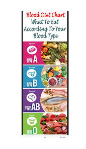 Eating According To Your Blood Type Chart 68 Judicious Eating According To Your Blood Type Chart