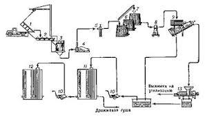 Курсовая работа Товароведная оценка виноградных вин ru Технологическая схема приготовления красных столовых вин с брожением на мезге 1 контейнер для доставки винограда 2 бункер питатель 3 центробежная