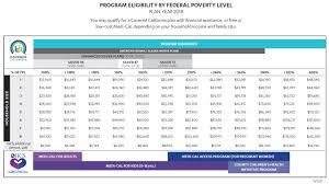 Covered California Updates Medi Cal Income Eligibility Levels