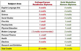 graduation requirements staley high school counseling picture