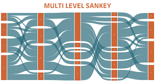 Sankey Charts In Tableau Workbook Multi Level Sankey Template