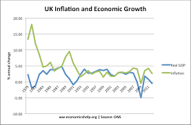 causes of business cycle economics help inflation growth