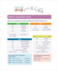 Free 7 Metric Conversion Chart Examples Samples In Pdf