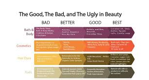 natural beauty s the good the bad and the ugly