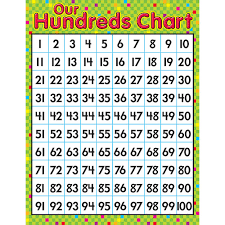 100 Chart Poster Our Hundreds Chart Poster From Trend Enterprises Another
