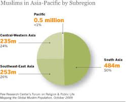 Mongolia Religion Pie Chart Asia Pacific Overview Pew Research Center