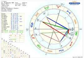 Moon Sign Chart 2012 Based On My Chart Should I Expect Any Major Change In My