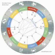 Birth Horoscope Brendan Fraser Sagittarius Starwhispers Com