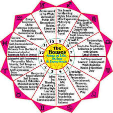 Trikasthanas Or Negative Houses In Astrology And Their