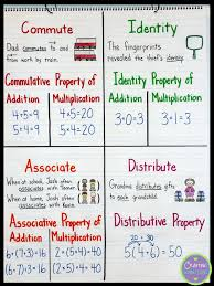 Properties Of Operations Chart Math Properties Connecting With The Terms Math Properties