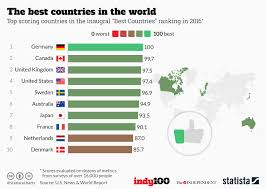 Chart The Best Countries In The World Statista