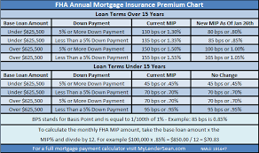 Fha Mortgage Fha Mortgage Insurance Refund