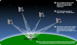 How Gps Works How Gps Works Steemit