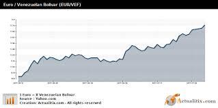 Euro Venezuelan Bolivar Eur Vef