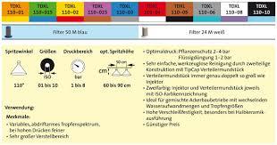 Agrotop Spray Nozzle Chart