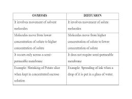 Venn Diagram For Osmosis And Diffusion 14 Venn Diagram Comparing Osmosis And Diffusion Diffusion Osmosis