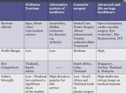 Medical Tourism Cost Comparison Chart Medical Tourism