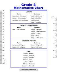 Volume And Capacity Chart Grade 8 Math Chart