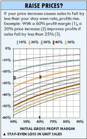 Should You Raise Prices Should You Lower Them This Excel