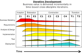 Business Value Delivered Chart Unified Process Wikipedia