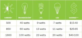 Led Light Bulb Wattage Conversion Gnubies Org