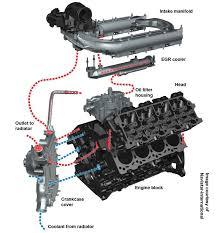 ford 6 0 powerstroke egr delete, egr valve, and egr cooler 2006 F350 Engine Diagram ford 6 0 powerstroke egr system and coolant flow 2006 ford f350 diesel engine diagram