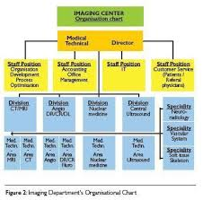 Csl Organisation Chart A Multidisciplinary Approach To Financial Planning