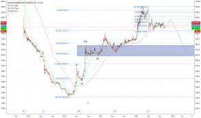 Idx Stock Chart Admf Stock Price And Chart Idx Admf Tradingview